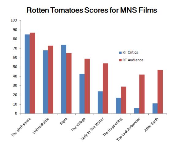 MNS Chart 2